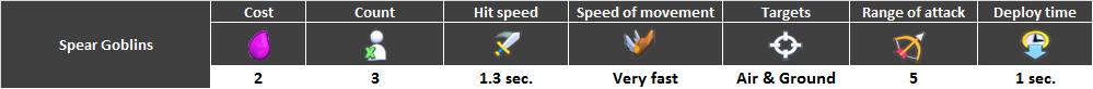 Spear-goblins characteristics