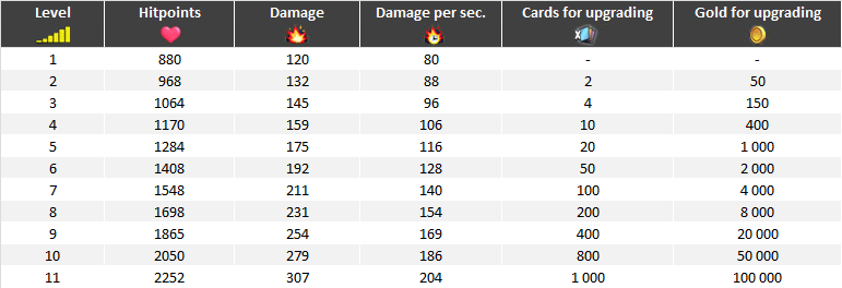 Valkyrie upgrade table