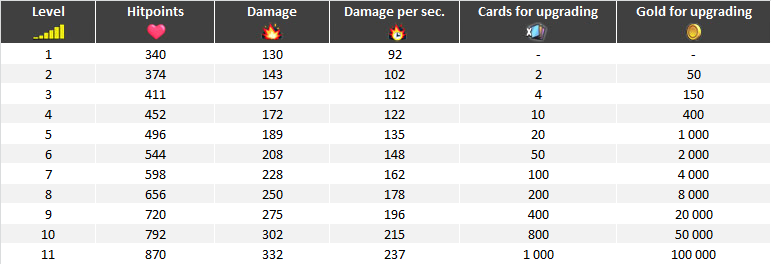 Wizard upgrade table