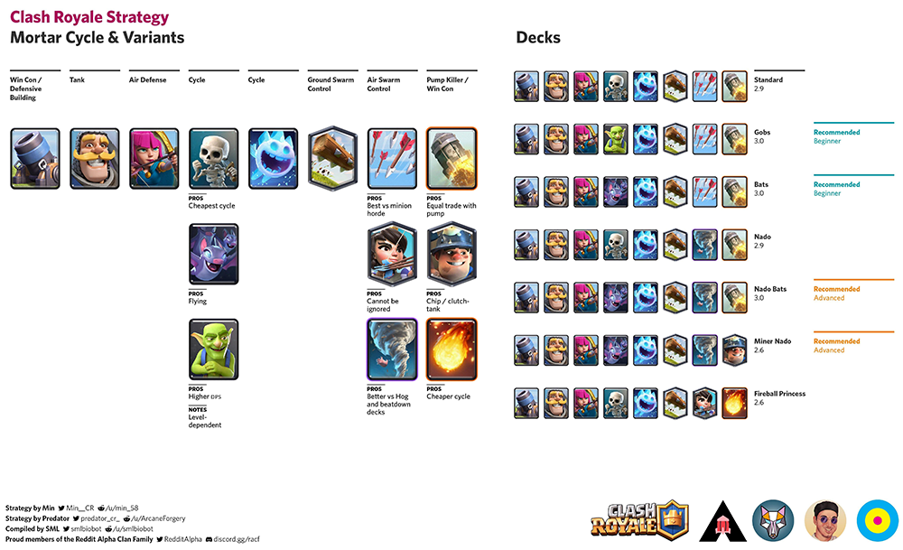 How to build Mortar deck
